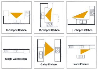 kitchen-golden-triangle